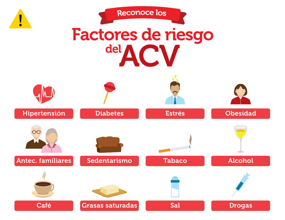 acv_factoresriesgo